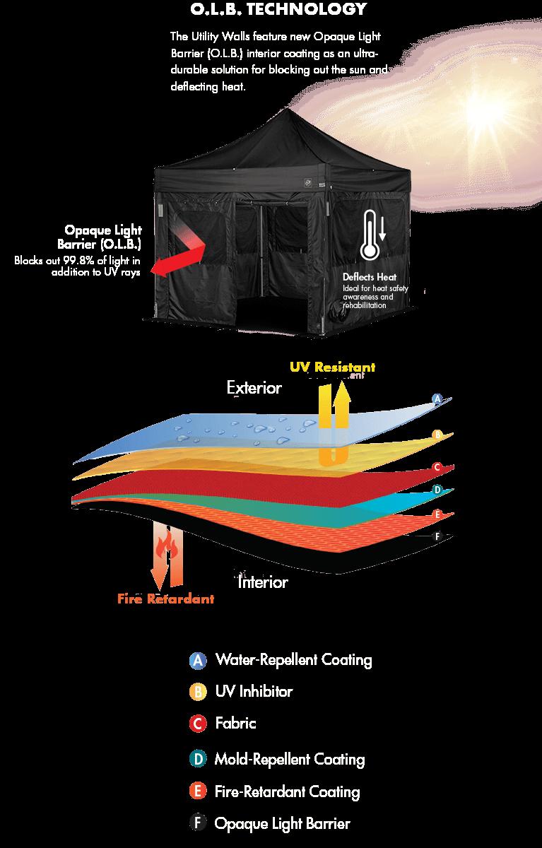 Utility Walls Technology